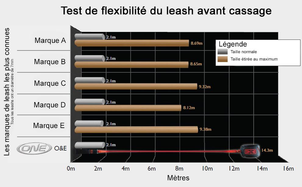 Leash Ocean & Earth test