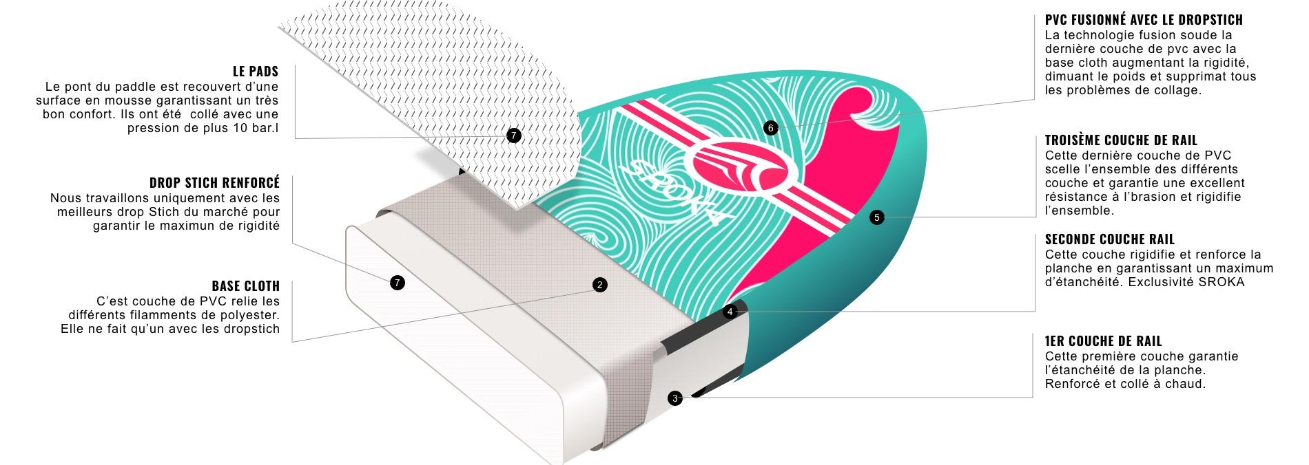 Paddle sroka double couche promo