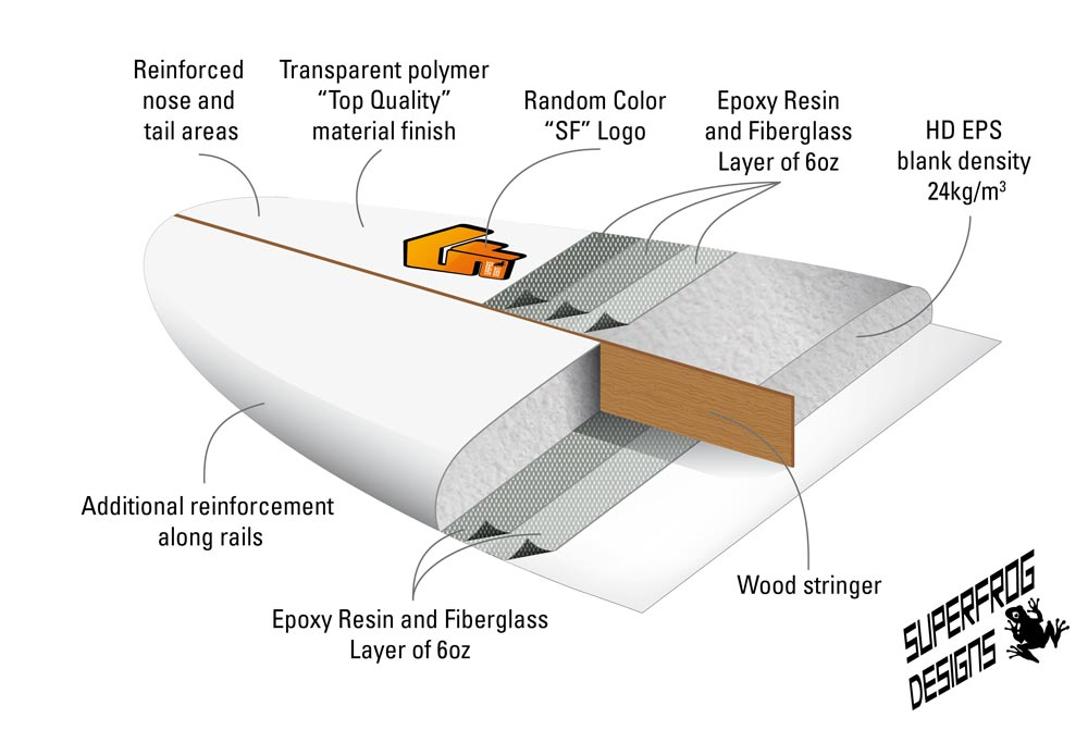 Planche de surf SuperFrog