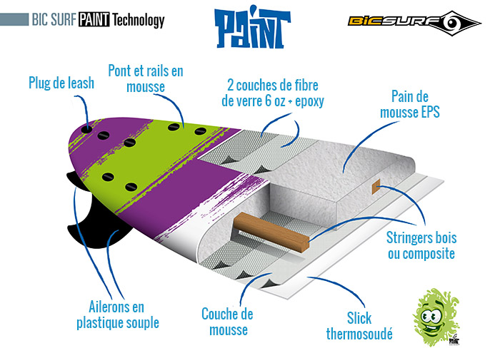 planche de surf en mousse paint 8 39 0 malibu la planche de surf parfaite pour apprendre le surf. Black Bedroom Furniture Sets. Home Design Ideas